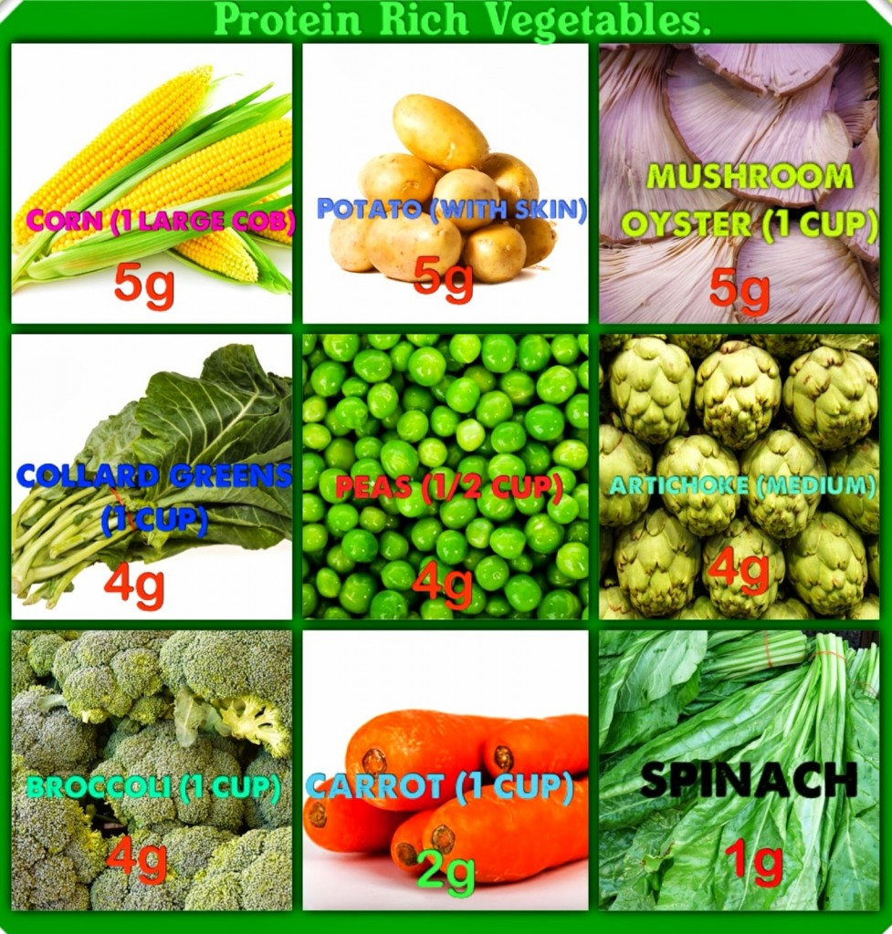 diet-vegetables-also-protein-rich-for-weight-loss