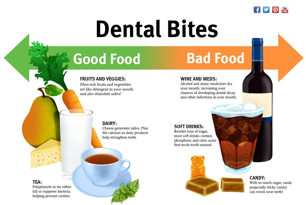 Food to Avoid for Dental Care